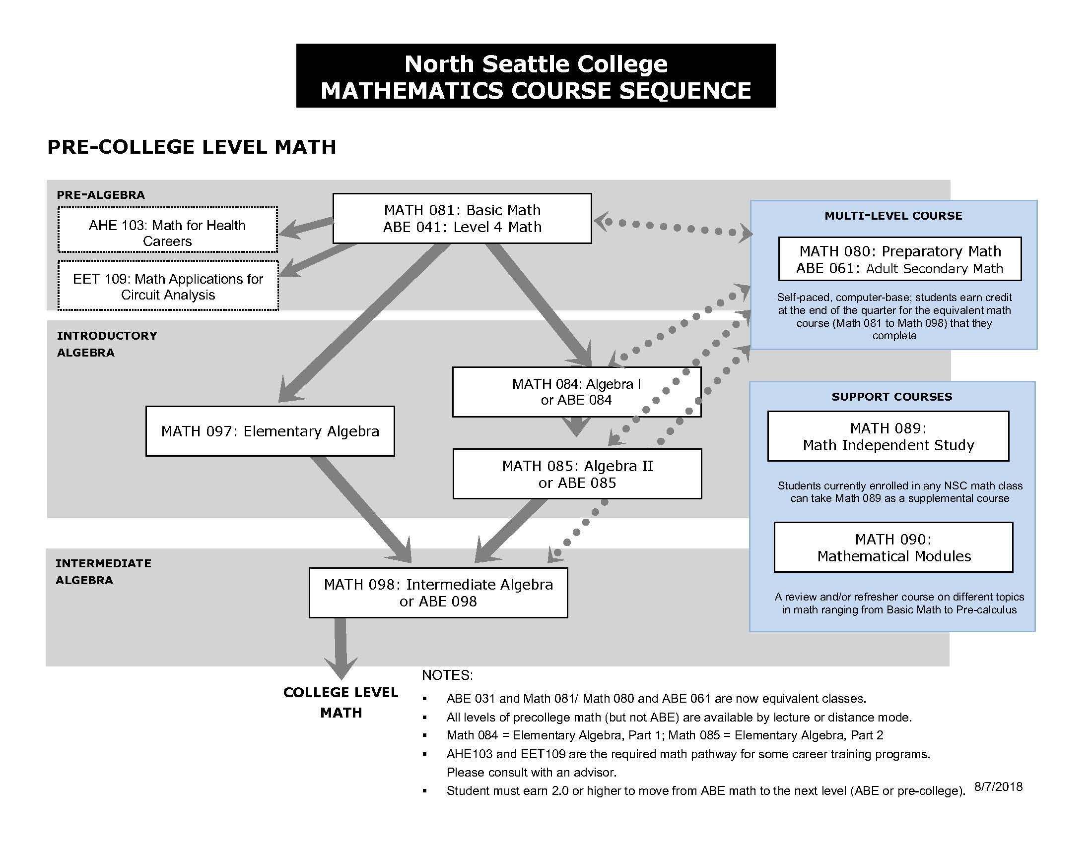 North Seattle College Mathematics Course Sequence